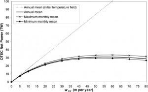 OTEC equivalent deep seawater vertical velocity
